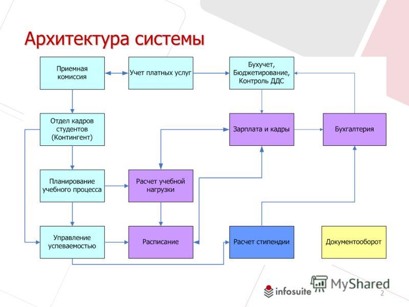 Архитектура системы 2