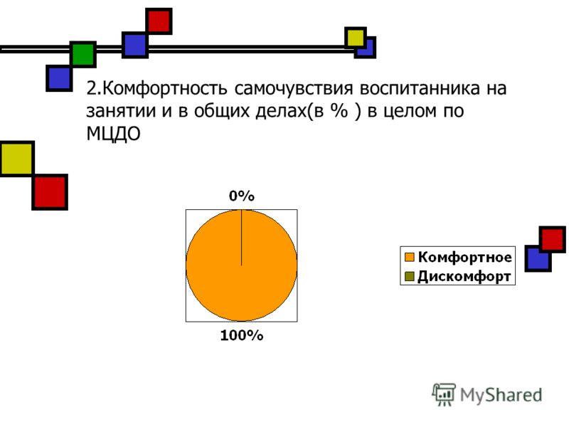 2.Комфортность самочувствия воспитанника на занятии и в общих делах(в % ) в целом по МЦДО