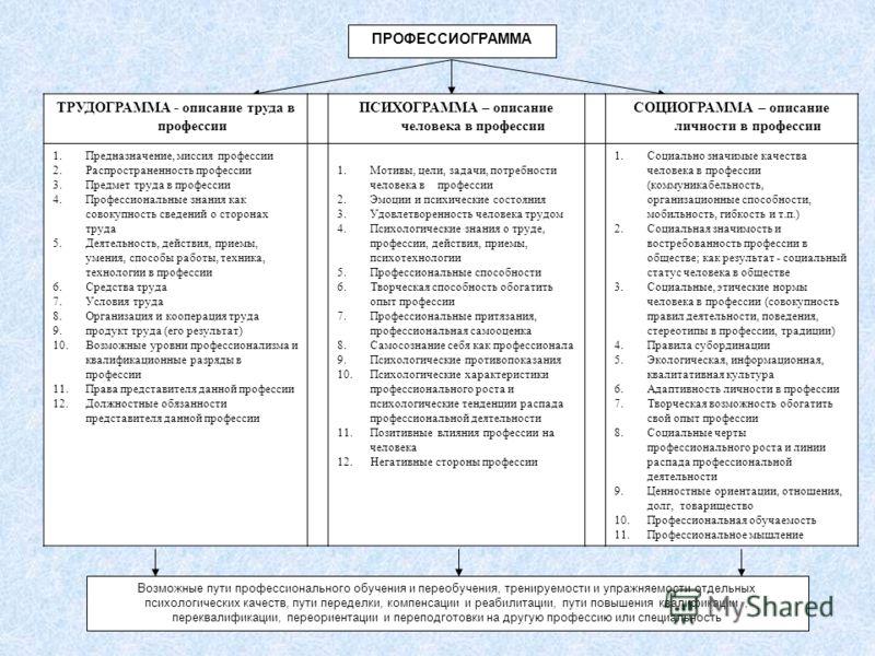 Возможные пути профессионального обучения и переобучения, тренируемости и упражняемости отдельных психологических качеств, пути переделки, компенсации и реабилитации, пути повышения квалификации, переквалификации, переориентации и переподготовки на д