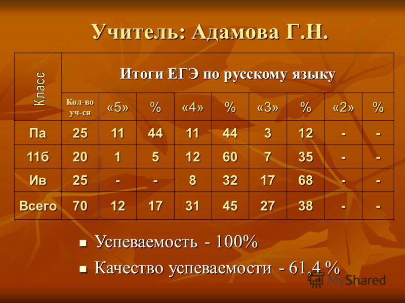 Учитель: Адамова Г.Н. Итоги ЕГЭ по русскому языку Кол-воуч-ся«5»%«4»%«3»%«2»% Па2511441144312-- 11б20151260735-- Ив25--8321768-- Всего70121731452738-- Успеваемость - 100% Успеваемость - 100% Качество успеваемости - 61,4 % Качество успеваемости - 61,4