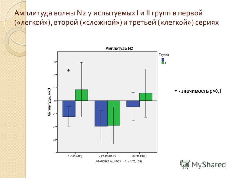 Амплитуда волны N2 у испытуемых I и II групп в первой (« легкой »), второй (« сложной ») и третьей (« легкой ») сериях + + - значимость p