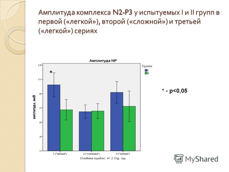 Амплитуда комплекса N2-P3 у испытуемых I и II групп в первой (« легкой »), второй (« сложной ») и третьей (« легкой ») сериях * * - p