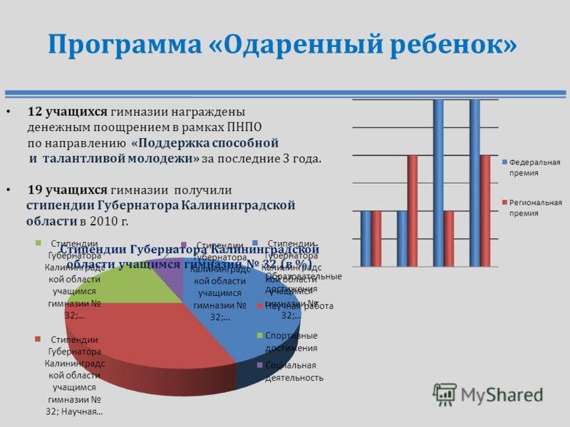 Программа «Одаренный ребенок» 12 учащихся гимназии награждены денежным поощрением в рамках ПНПО по направлению «Поддержка способной и талантливой молодежи» за последние 3 года. 19 учащихся гимназии получили стипендии Губернатора Калининградской облас