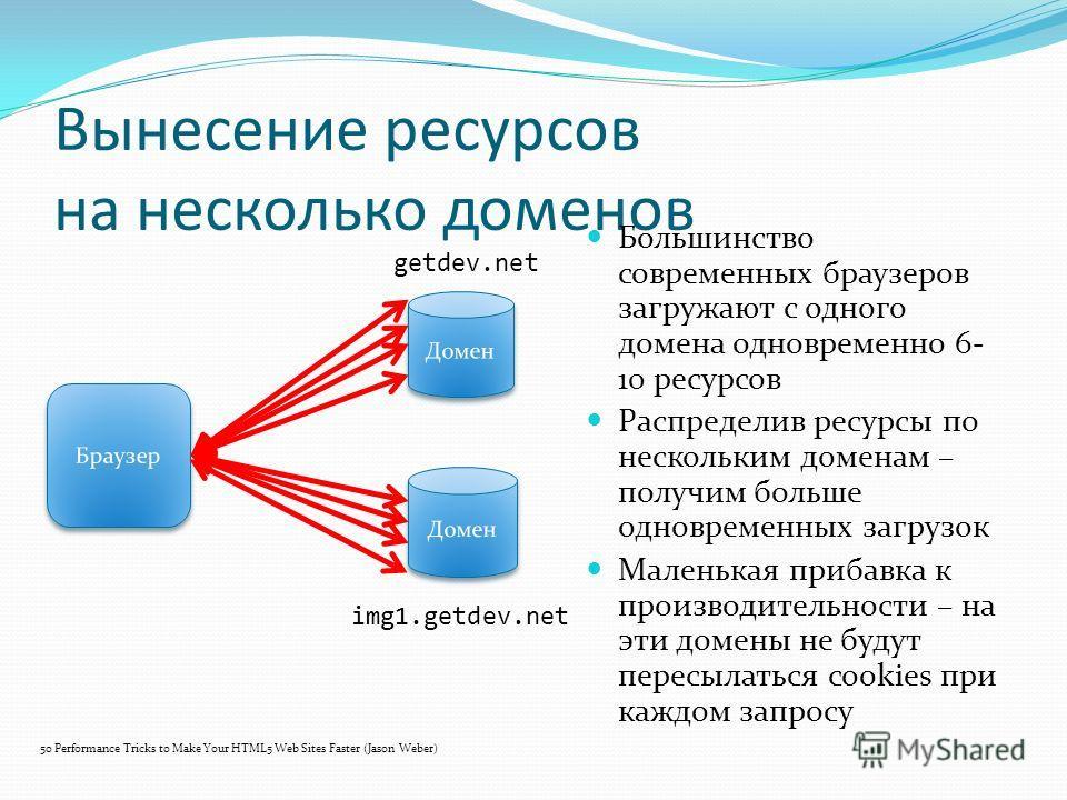 Вынесение ресурсов на несколько доменов Большинство современных браузеров загружают с одного домена одновременно 6- 10 ресурсов Распределив ресурсы по нескольким доменам – получим больше одновременных загрузок Маленькая прибавка к производительности