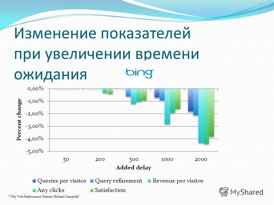 Изменение показателей при увеличении времени ожидания * Why Web Performance Matters (Richard Campbell)