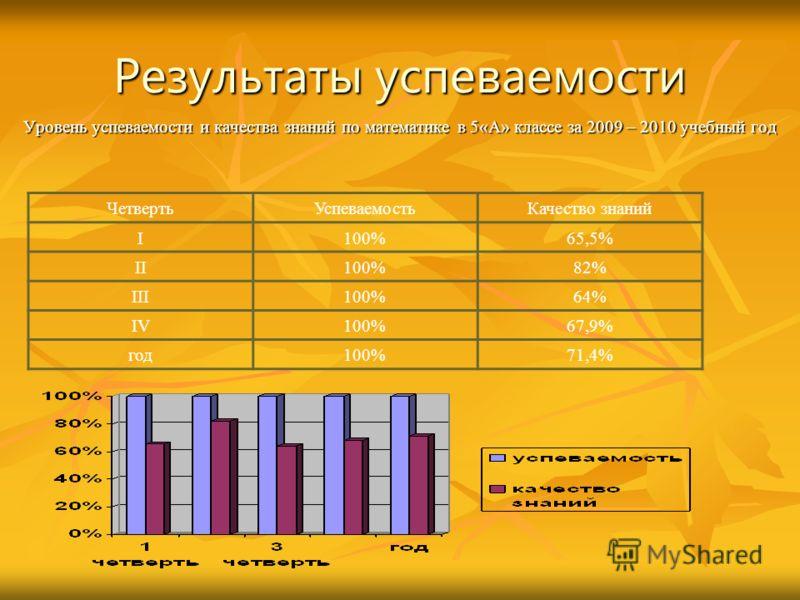 Результаты успеваемости Уровень успеваемости и качества знаний по математике в 5«А» классе за 2009 – 2010 учебный год ЧетвертьУспеваемостьКачество знаний I100%65,5% II100%82% III100%64% IV100%67,9% год100%71,4%