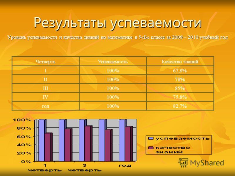 Результаты успеваемости Уровень успеваемости и качества знаний по математике в 5«Б» классе за 2009 – 2010 учебный год ЧетвертьУспеваемостьКачество знаний I100%67,8% II100%78% III100%85% IV100%75,8% год100%82,7%