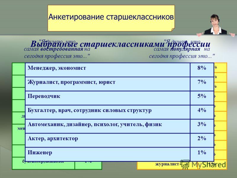 врач26% учитель15% инженер8% юрист7% дворник, экономист5% менеджер, программист, строитель 4% переводчик2% бухгалтер, психолог1% юрист31% экономист22% менеджер11% программист6% актер5% бизнесмен4% бухгалтер4% дизайнер3% врач2% переводчик2% журналист1