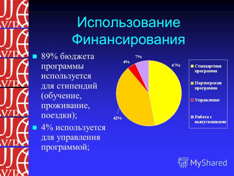 Использование Финансирования 89% бюджета программы используется для стипендий (обучение, проживание, поездки); 4% используется для управления программой;