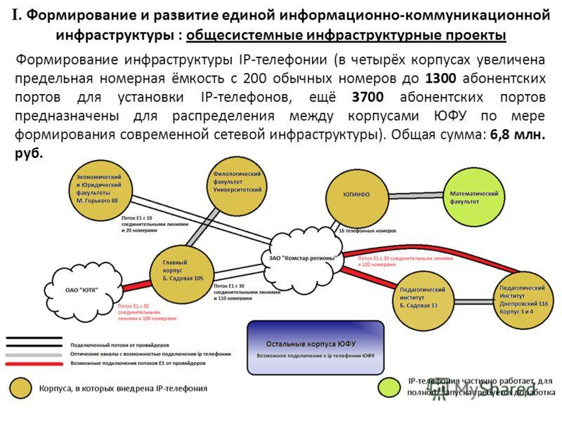 I. Формирование и развитие единой информационно-коммуникационной инфраструктуры : общесистемные инфраструктурные проекты Формирование инфраструктуры IP-телефонии (в четырёх корпусах увеличена предельная номерная ёмкость с 200 обычных номеров до 1300