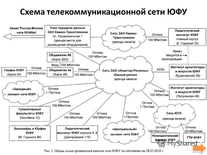 Схема телекоммуникационной сети ЮФУ