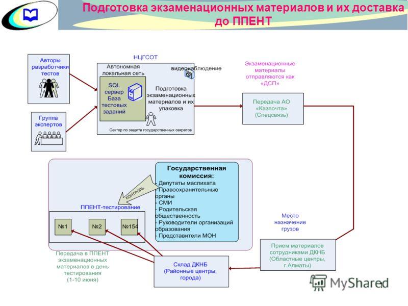 0 МИНИСТЕРСТВО ОБРАЗОВАНИЯ И НАУКИ РЕСПУБЛИКИ КАЗАХСТАН НОВЫЙ ФОРМАТ ЕДИНОГО НАЦИОНАЛЬНОГО ТЕСТИРОВАНИЯ