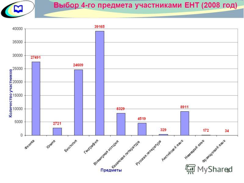 8 Распределение выпускников по набранным баллам (ЕНТ 2008 год)