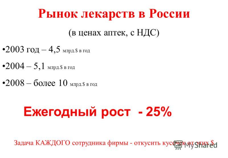 Рынок лекарств в России (в ценах аптек, с НДС) 2003 год – 4,5 млрд.$ в год 2004 – 5,1 млрд.$ в год 2008 – более 10 млрд.$ в год Задача КАЖДОГО сотрудника фирмы - откусить кусочек от этих $ Ежегодный рост - 25%