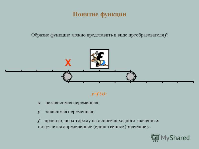 YX f Понятие функции Образно функцию можно представить в виде преобразователя f: y=f (x): x – независимая переменная; y – зависимая переменная; f – правило, по которому на основе исходного значения x получается определенное (единственное) значение y.