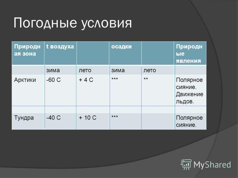 Погодные условия Природн ая зона t воздухаосадкиПриродн ые явления зималетозималето Арктики-60 С+ 4 С*****Полярное сияние. Движение льдов. Тундра-40 С+ 10 С***Полярное сияние.
