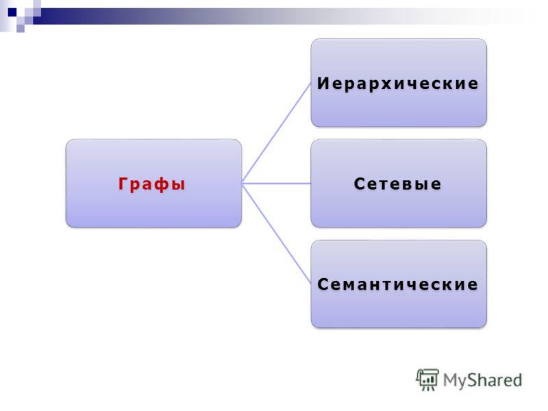 ГрафыИерархическиеСетевыеСемантические