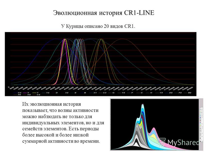 Эволюционная история CR1-LINE У Курицы описано 20 видов CR1. Их эволюционная история показывает, что волны активности можно наблюдать не только для индивидуальных элементов, но и для семейств элементов. Есть периоды более высокой и более низкой сумма