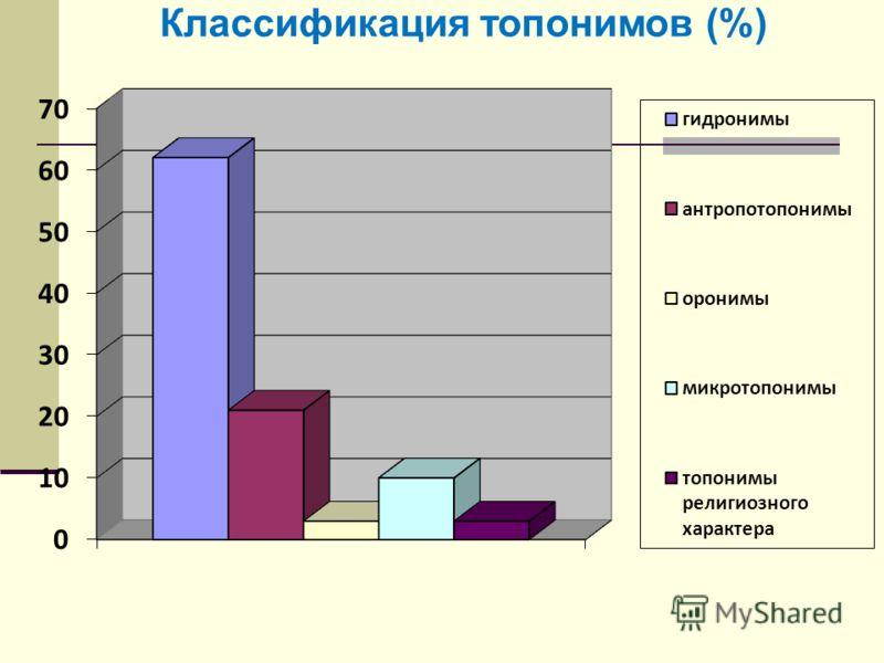 Классификация топонимов (%)