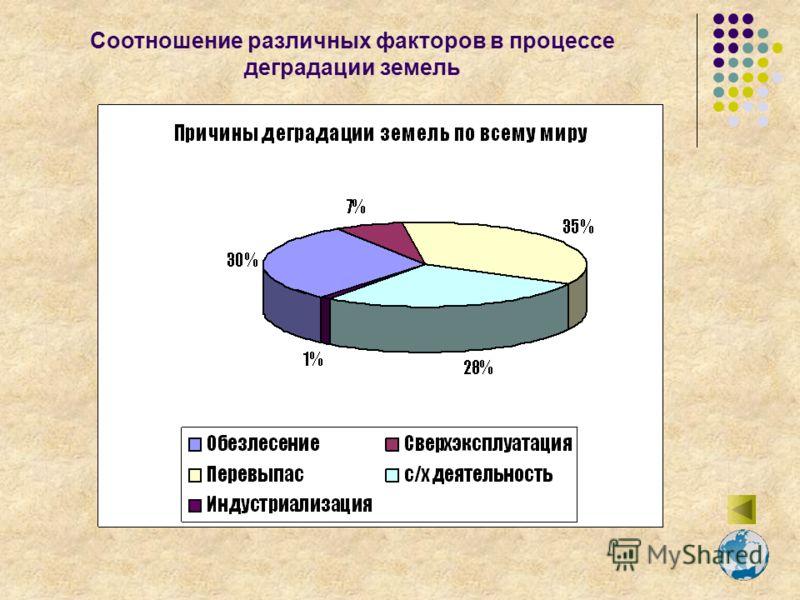 Соотношение различных факторов в процессе деградации земель
