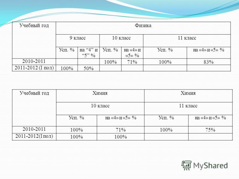 Учебный годФизика 9 класс10 класс11 класс Усп. %на 4 и 5 % Усп. %на «4» и «5» % Усп. %на «4» и «5» % 2010-2011 100%71%100%83% 2011-2012 (I пол) 100%50% Учебный годХимия 10 класс11 класс Усп. %на «4» и «5» %Усп. %на «4» и «5» % 2010-2011 100%71%100%75