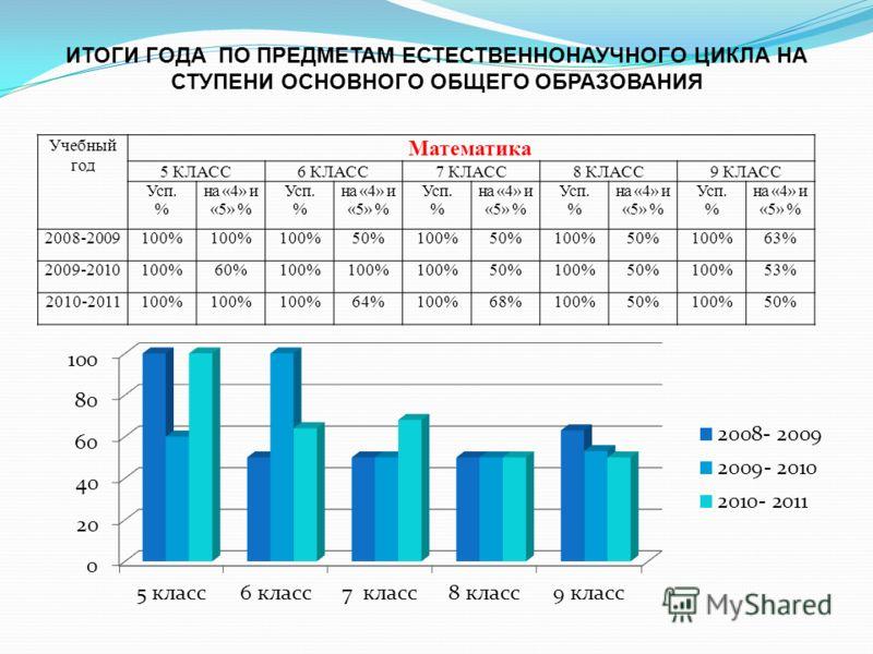 Учебный год Математика 5 КЛАСС6 КЛАСС7 КЛАСС8 КЛАСС9 КЛАСС Усп. % на «4» и «5» % Усп. % на «4» и «5» % Усп. % на «4» и «5» % Усп. % на «4» и «5» % Усп. % на «4» и «5» % 2008-2009100% 50%100%50%100%50%100%63% 2009-2010100%60%100% 50%100%50%100%53% 201