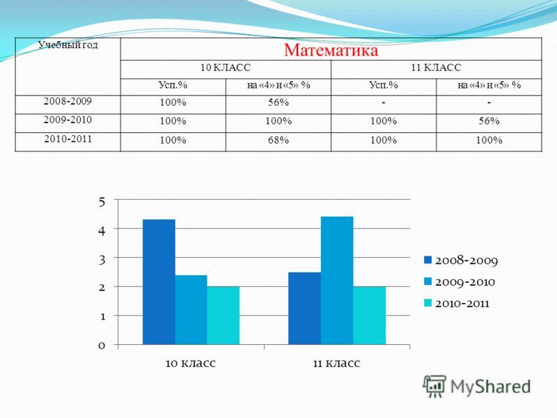 Учебный год Математика 10 КЛАСС11 КЛАСС Усп.%на «4» и «5» %Усп.%на «4» и «5» % 2008-2009 100%56%-- 2009-2010 100% 56% 2010-2011 100%68%100%