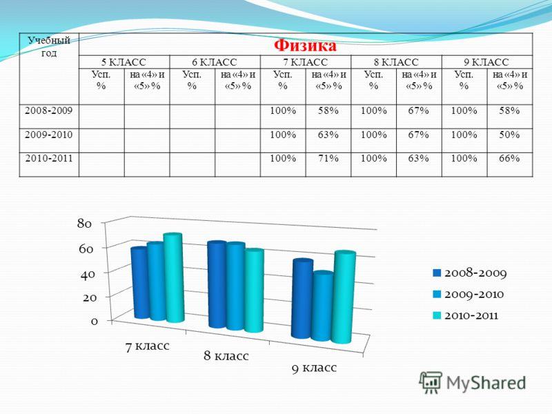 Учебный год Физика 5 КЛАСС6 КЛАСС7 КЛАСС8 КЛАСС9 КЛАСС Усп. % на «4» и «5» % Усп. % на «4» и «5» % Усп. % на «4» и «5» % Усп. % на «4» и «5» % Усп. % на «4» и «5» % 2008-2009100%58%100%67%100%58% 2009-2010100%63%100%67%100%50% 2010-2011100%71%100%63%