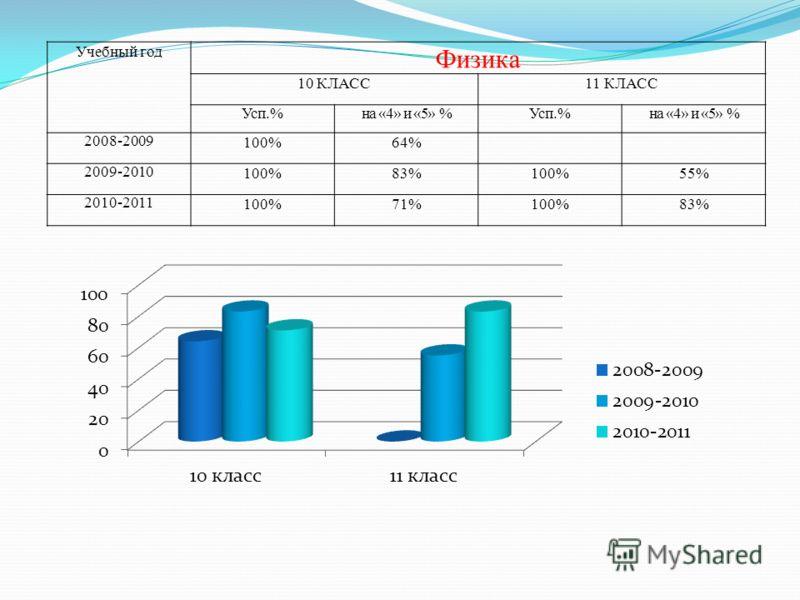 Учебный год Физика 10 КЛАСС11 КЛАСС Усп.%на «4» и «5» %Усп.%на «4» и «5» % 2008-2009 100%64% 2009-2010 100%83%100%55% 2010-2011 100%71%100%83%
