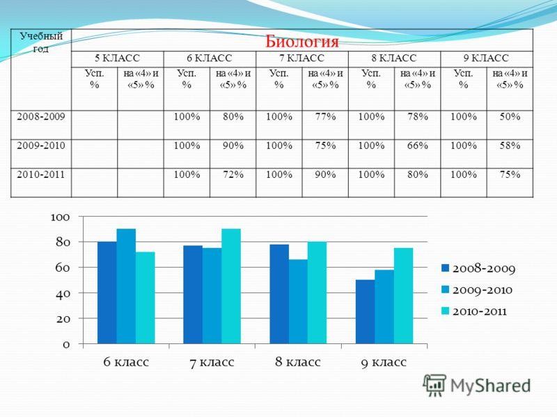 Учебный год Биология 5 КЛАСС6 КЛАСС7 КЛАСС8 КЛАСС9 КЛАСС Усп. % на «4» и «5» % Усп. % на «4» и «5» % Усп. % на «4» и «5» % Усп. % на «4» и «5» % Усп. % на «4» и «5» % 2008-2009100%80%100%77%100%78%100%50% 2009-2010100%90%100%75%100%66%100%58% 2010-20