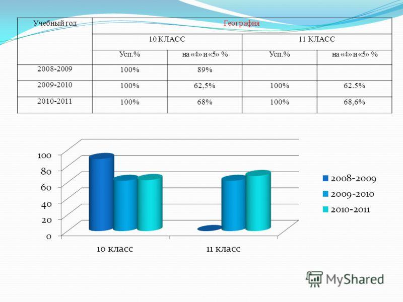 Учебный годГеография 10 КЛАСС11 КЛАСС Усп.%на «4» и «5» %Усп.%на «4» и «5» % 2008-2009 100%89% 2009-2010 100%62,5%100%62.5% 2010-2011 100%68%100%68,6%
