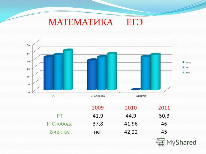 МАТЕМАТИКА ЕГЭ 200920102011 РТ41,944,950,3 Р. Слобода37,841,9646 Биектаунет42,2245