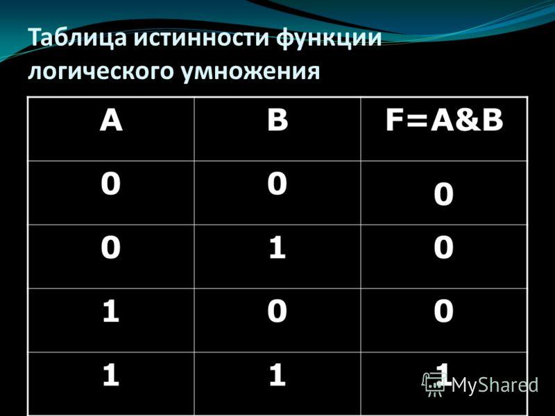 Таблица истинности функции логического умножения АВF=A&B 00 0 010 100 111
