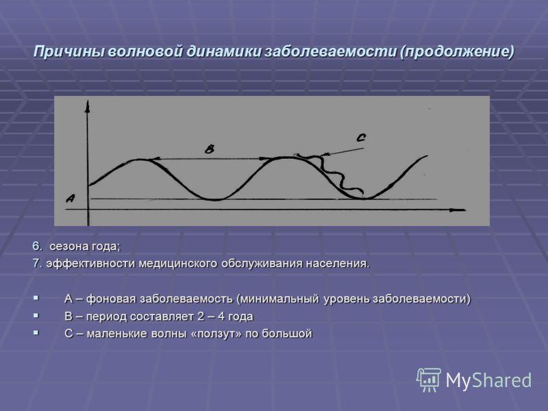 Причины волновой динамики заболеваемости (продолжение) 6. сезона года; 7. эффективности медицинского обслуживания населения. А – фоновая заболеваемость (минимальный уровень заболеваемости) А – фоновая заболеваемость (минимальный уровень заболеваемост
