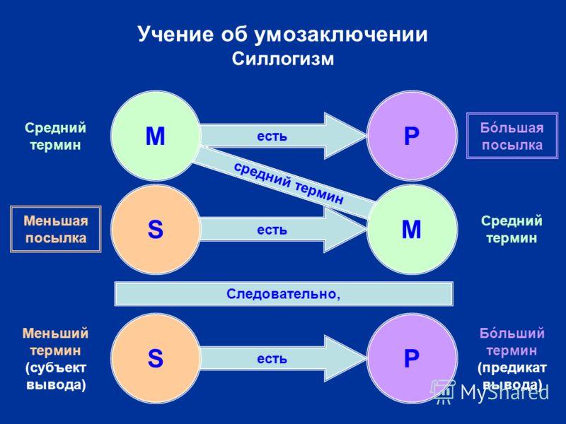 есть Учение об умозаключении Силлогизм SP Следовательно, средний термин P S M M Бóльший термин (предикат вывода) Меньший термин (субъект вывода) Средний термин Бóльшая посылка Меньшая посылка