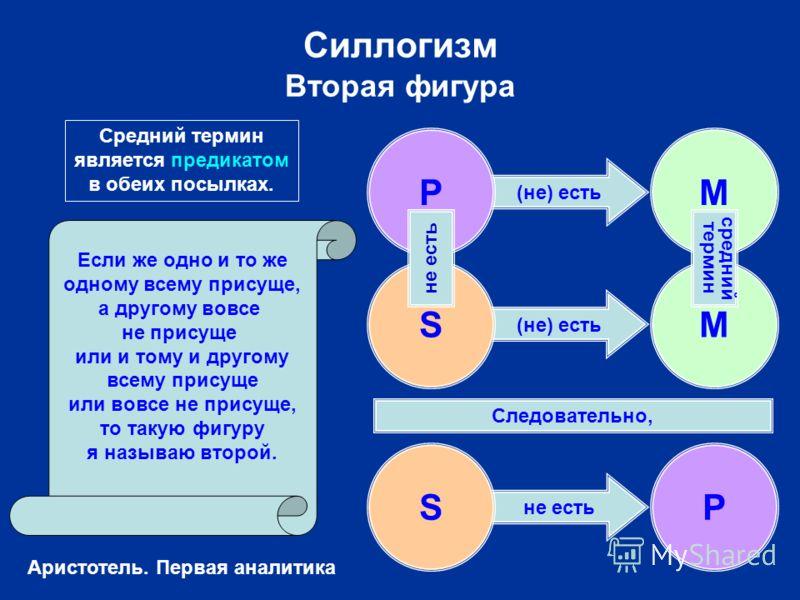 (не) есть не есть Силлогизм Вторая фигура SP Следовательно, Если же одно и то же одному всему присуще, а другому вовсе не присуще или и тому и другому всему присуще или вовсе не присуще, то такую фигуру я называю второй. PM SM средний термин не есть