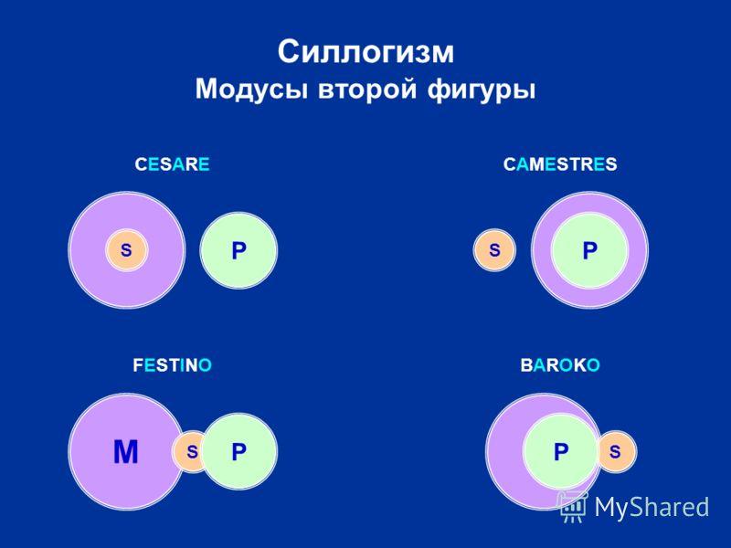 M M S P Силлогизм Модусы второй фигуры M S M P CESARECESARECAMESTRES FESTINOBAROKOBAROKO S P S P