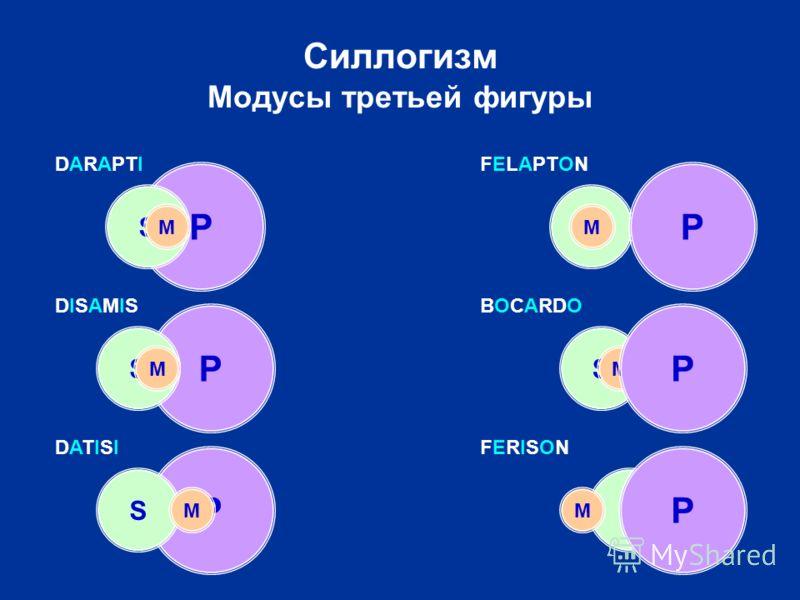 S M S M Силлогизм Модусы третьей фигуры P S M PP S S M M DARAPTIFELAPTON DISAMISDISAMISBOCARDO P S M DATISIDATISIFERISONFERISON P P