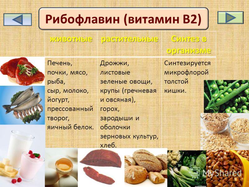 Рибофлавин (витамин В2)животныерастительные Синтез в организме Печень, почки, мясо, рыба, сыр, молоко, йогурт, прессованный творог, яичный белок. Дрожжи, листовые зеленые овощи, крупы (гречневая и овсяная), горох, зародыши и оболочки зерновых культур
