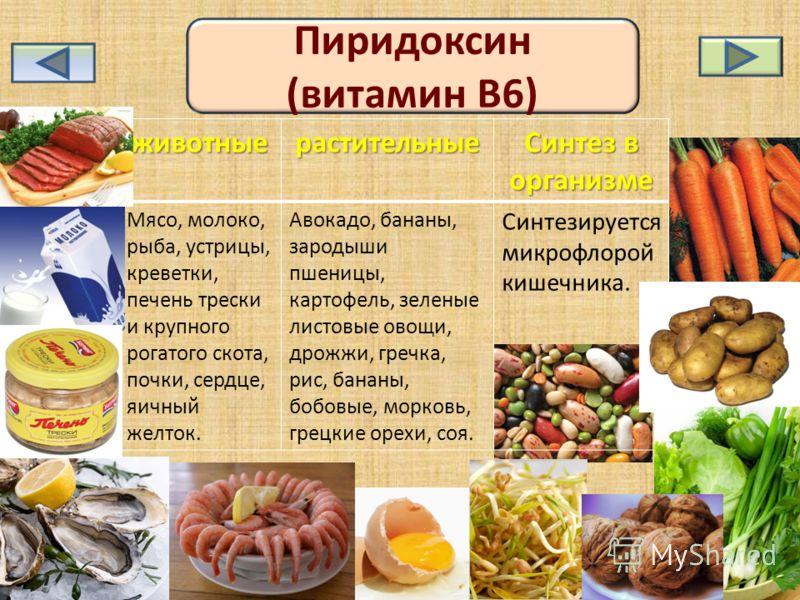 Пиридоксин (витамин B6)животныерастительные Синтез в организме Мясо, молоко, рыба, устрицы, креветки, печень трески и крупного рогатого скота, почки, сердце, яичный желток. Авокадо, бананы, зародыши пшеницы, картофель, зеленые листовые овощи, дрожжи,