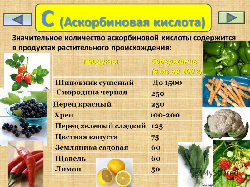 C (Аскорбиновая кислота) Значительное количество аскорбиновой кислоты содержится в продуктах растительного происхождения:продуктыСодержание (в мг на 100 г) Шиповник сушеный До 1500 Смородина черная 250 Перец красный250 Хрен100-200 Перец зеленый сладк