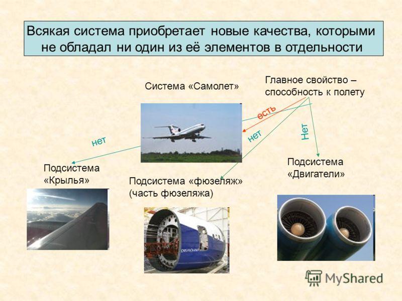 Всякая система приобретает новые качества, которыми не обладал ни один из её элементов в отдельности Система «Самолет» Подсистема «Крылья» Подсистема «фюзеляж» (часть фюзеляжа) Подсистема «Двигатели» Главное свойство – способность к полету нет Нет ес