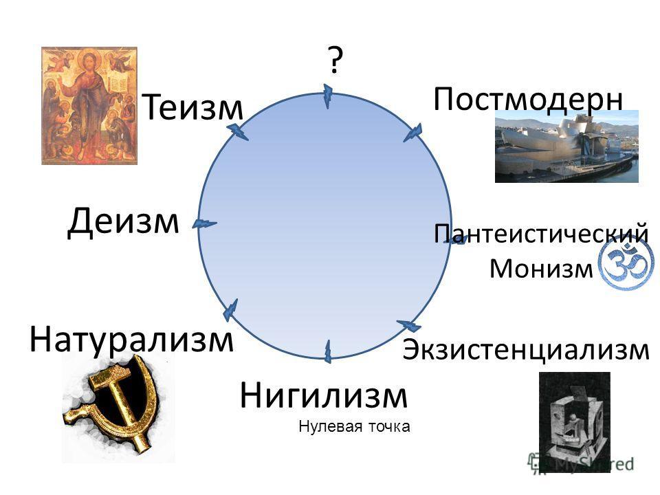Теизм Деизм Натурализм Нигилизм Экзистенциализм Пантеистический Монизм Постмодерн ? Нулевая точка
