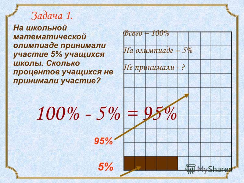 Задача 1. На школьной математической олимпиаде принимали участие 5% учащихся школы. Сколько процентов учащихся не принимали участие? Всего – 100% На олимпиаде – 5% Не принимали - ? 100% - 5% = 95% 5% 95%