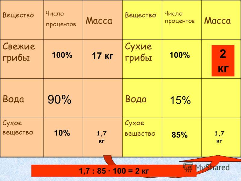 Вещество Число процентов Масса Вещество Число процентов Масса Свежие грибы Сухие грибы Вода Сухое вещество 90% 15% 17 кг ? 100% 10% 85% 1,7 кг 1,7 : 85 100 = 2 кг 2 кг
