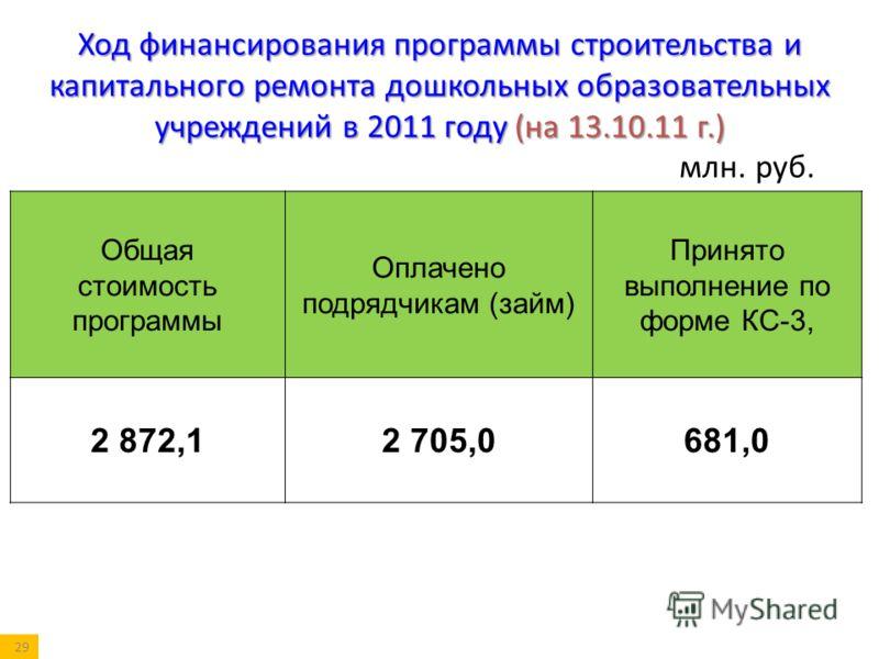 Общая стоимость программы Оплачено подрядчикам (займ) Принято выполнение по форме КС-3, 2 872,12 705,0681,0 Ход финансирования программы строительства и капитального ремонта дошкольных образовательных учреждений в 2011 году (на 13.10.11 г.) млн. руб.