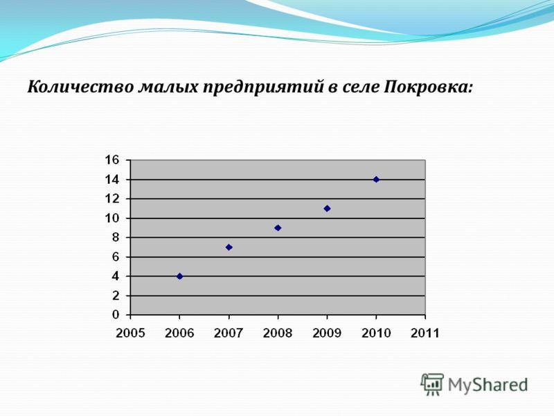 Количество малых предприятий в селе Покровка:
