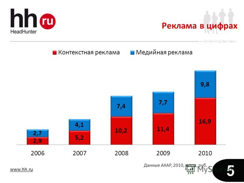 www.hh.ru Online Hiring Services 5 Реклама в цифрах Данные АКАР, 2010, млрд. руб.