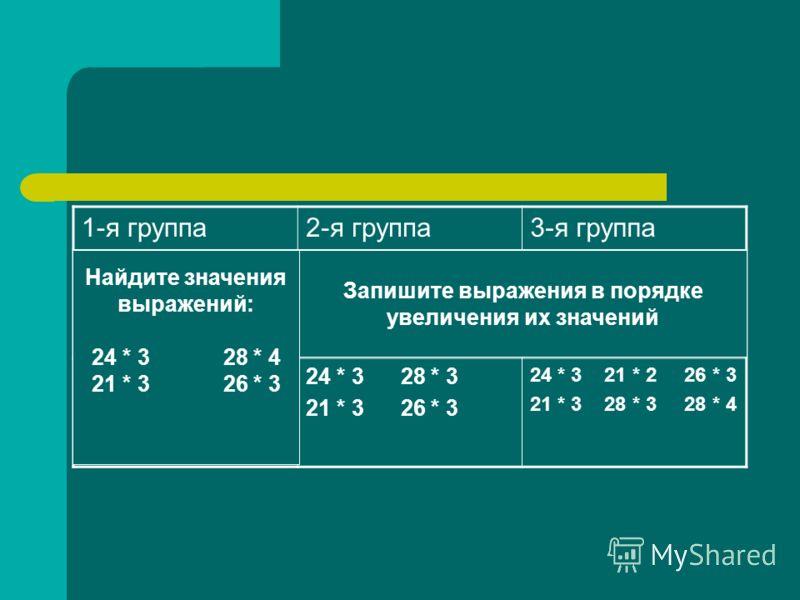 1-я группа2-я группа3-я группа 24 * 3 28 * 3 21 * 3 26 * 3 24 * 3 21 * 2 26 * 3 21 * 3 28 * 3 28 * 4 Найдите значения выражений: 24 * 3 28 * 4 21 * 3 26 * 3 Запишите выражения в порядке увеличения их значений