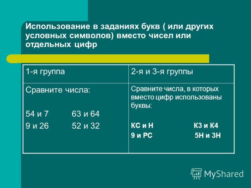 Использование в заданиях букв ( или других условных символов) вместо чисел или отдельных цифр 1-я группа2-я и 3-я группы Сравните числа: 54 и 7 63 и 64 9 и 26 52 и 32 Сравните числа, в которых вместо цифр использованы буквы: КС и Н К3 и К4 9 и РС 5Н